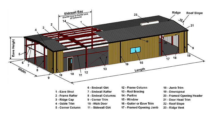 Steel building terms for Building glossary